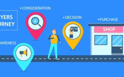 Qu'est-ce que le Buyer Journey ? Définition et Exemples