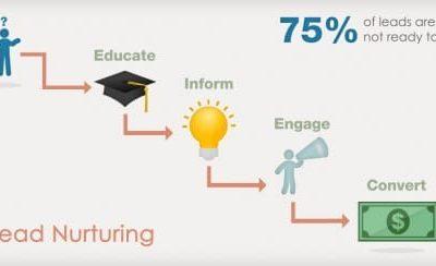 Lead nurturing   Établir une stratégie en 5 étapes